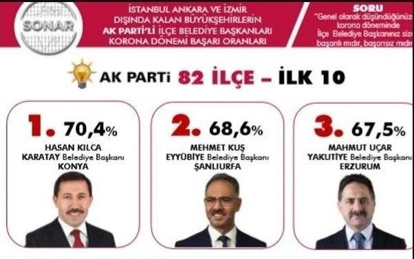 Başkan Kuş, Türkiye Geneli Ankette Yine Zirvede