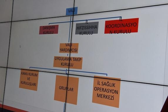 Koronavirüs Koordinasyon, Takip ve Danışma Kurulları Oluşturuldu